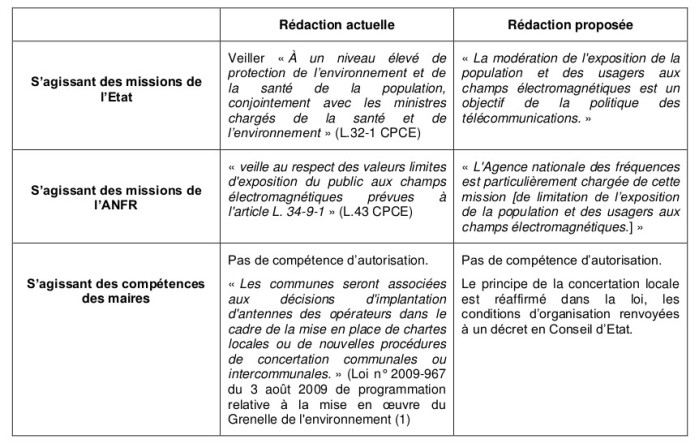 rapport_usage_sobriete_radiofrequences_fig1