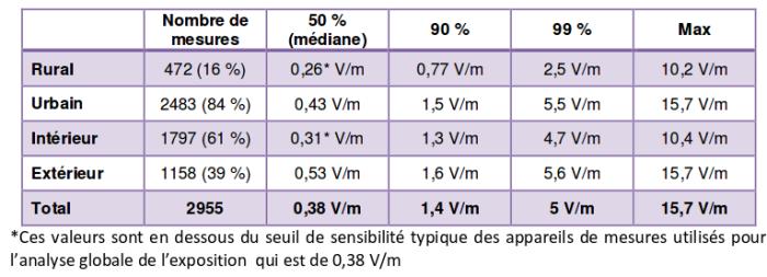 ANFR_tableau_recapitulatif_exposition_24122015