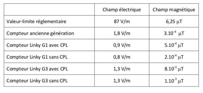 extrait_rapport_ANFR_comparatif_mesure_30052016